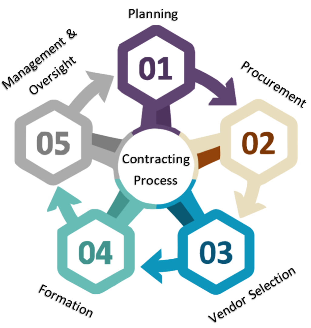 The Contracting Process